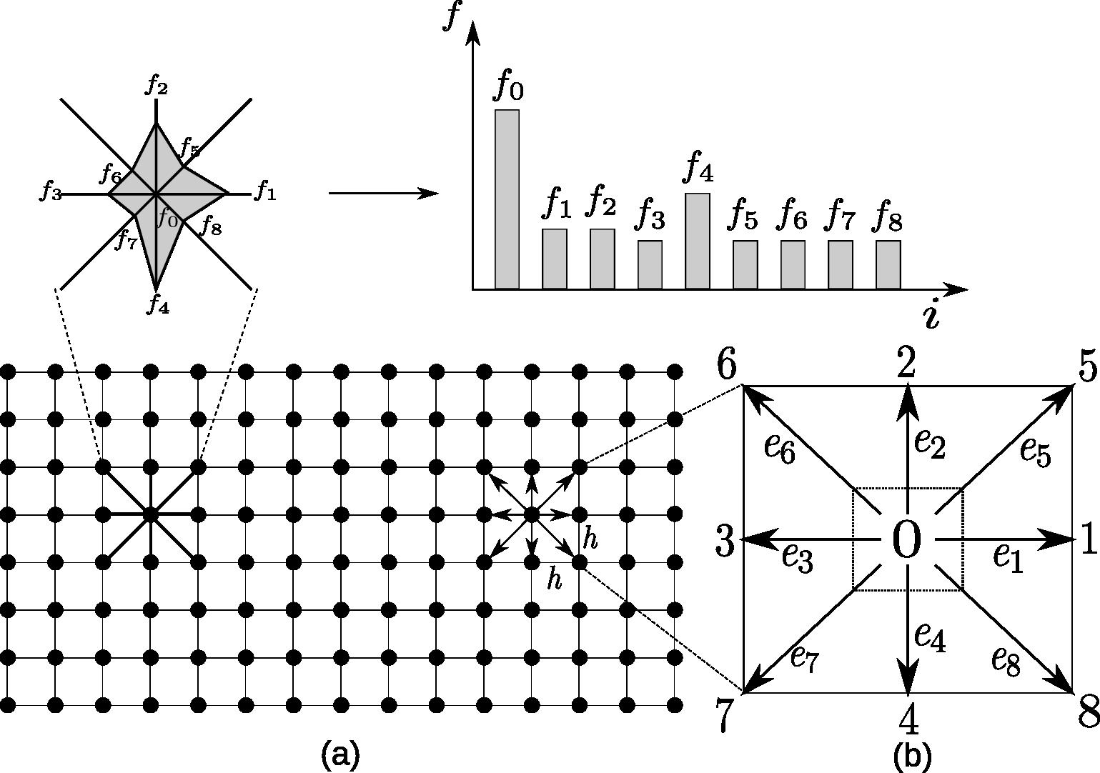 The Lattice Boltzmann discretization and D2Q9 scheme: (a) a standard LB lattice; (b) D2Q9 model